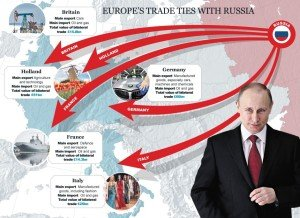 Europe trade ties with Russia, image from The Telegraph
