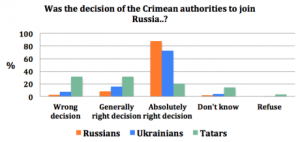 Dec 2014 survey of Crimeans