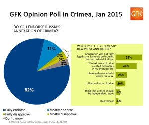 Poll of Crimea residents, by GFK, January 2015