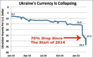 Ukraine currency collapse, image by Bloomberg