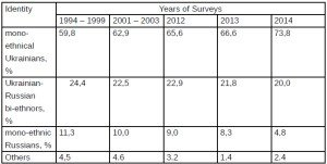 Surveys of ehtnic status of Ukrainians, 1994-2014