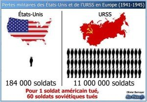 Military losses of the U.S. and the Soviet Union in Europe during WW2