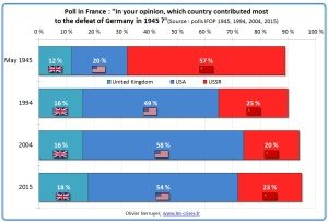 Polling of attitudes to World War Two