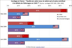 Polls in France over the years, 'Which countries contributed the most to the defeat of Germany in 1945'