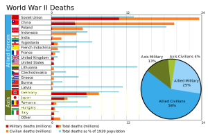 World War Two deaths (image on Wikipedia)
