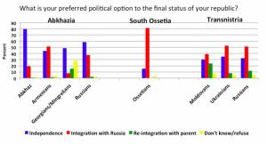 Poll 3