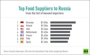 Top food suppliers to Russia