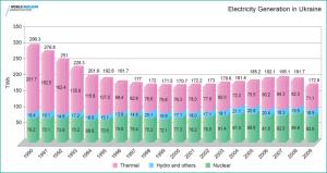 Electricity generation in Ukraine