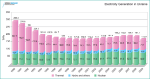 Electricity generation in Ukraine