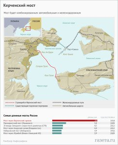 Map of Kerch Strait shows existing rail-ferry link and future highway bridge (red dotted line)