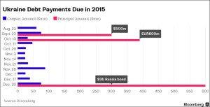 Ukraine debt payments due in 2015
