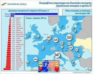 Ukraine's exports to Europe, in USD, first half of 2015 (Ukraine is colored yellow on the map)