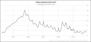 Unemployment in Russia (Trading Economics)