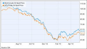 World oil price