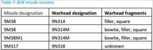 BUK missile versions and warhead corresponces