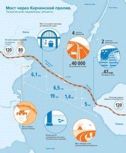 Kerch Strait Bridge graphic image (on KP.ru)