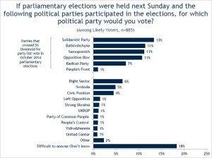 Poll of Ukrainians surveyed by IRI in Sept 2015