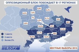 Percentage of vote won by Opposition Bloc in Oct 25, 2015 municipal election in Ukraine