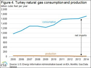Turkey natural gas production and consumption