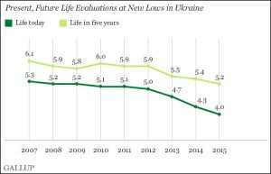 Gallup Poll life ratings by Ukrainians end-2015