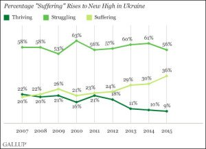 Gallup Poll measure of 'suffering' in Ukraine end 2015