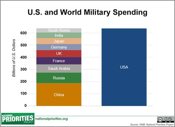 https://newcoldwar.org/wp-content/uploads/2016/03/World-military-spending.jpg?2d9ed4
