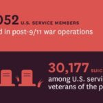 High Suicide Rates among United States Service Members and Veterans of the Post- 9/11 Wars